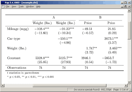 How To Make A Relative Frequency Table Estout Making Regression Tables In Stata