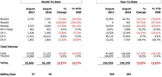 mazda line mazda reports august sales inside mazda
