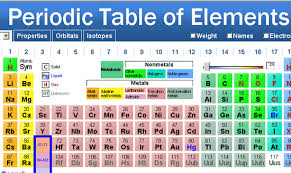p table of elements ptable com cool periodic table of elements online
