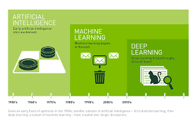 what s the difference between ai machine learning and deep learning