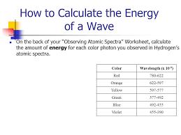 observing atomic spectra wave simulation bohr u0027s model of the atom
