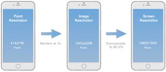 android resolution mobile design 101 pixels points and resolutions