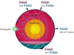 what type of seismic waves travel through earth images Know the seismic waves jpg