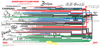 chart of the day the chart of the day the consolidation of dayton s streets mn