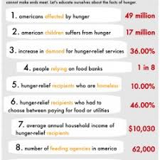 10 facts about hunger in america visual ly