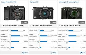 best low light point and shoot canon powershot g1x review dxomark