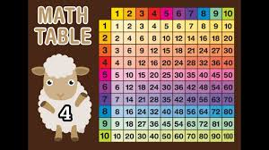 4 x times tables basic multiplication for kids math tables