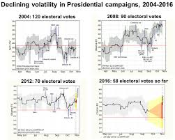 Electoral College Prediction 2016 Just B Cause by How Should Volatility Be Defined