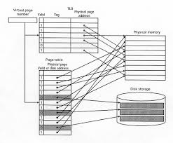 Direct Mapped Cache Ece 3055 Page