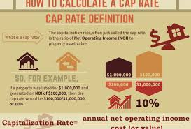 Seeking Capitulo 1 Espaã Ol Understanding Cap Rates The Answer Is Nine