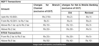 sbi revises charges for rtgs and neft details here