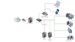 Home Network Design Diagram Synology Ds1513 Nas W Lag U2013 The Ultimate Home Storage Set Up