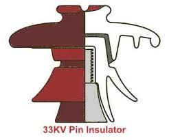 types of electrical insulator overhead insulator electrical4u