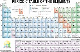 periodic table large size kids table and chairs periodic table for kids fresh atomic number