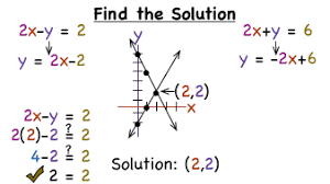 how do you solve a system of equations by graphing virtual nerd