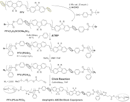 catalysts free full text acyclic diene metathesis admet