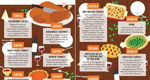 infographic thanksgiving food trends of the past 20 years