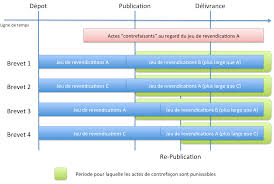 chambre nationale des huissiers de justice resultat examen la contrefaçon en matière de brevets sedlex