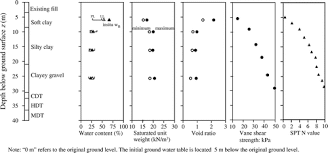 Ground Wire Size Table by Field Study Of Downdrag And Dragload Of Bored Piles In