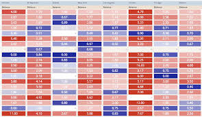 Css Table Border Color Conditional Formatting Of Color Or Images Within Table Cells Using