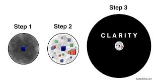 how to write reaction paper step by step religion for the nonreligious wait but why step 1 3 circles
