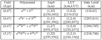 square root of 289 patent wo2008053239a2 polynomial synthesis based on galois field
