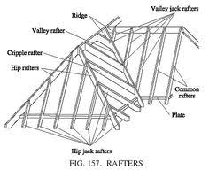 Irregular Hip Roof Framing Low Pitch Hip Roof Google Search Roof Construction Pinterest