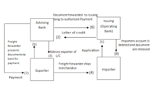 procedure of opening l c a case of uttara bank limited part 3