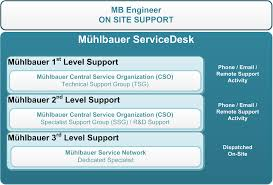 help desk organizational structure structure