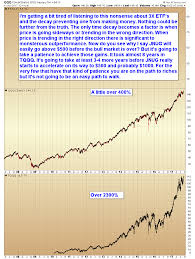 chart of the day the chart of the day 3x etf s smart money tracker