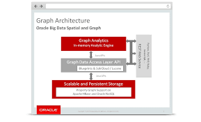 big data class oracle big data spatial and graph oracle