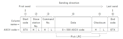 fatek and facon plcs communication protocol serial interface