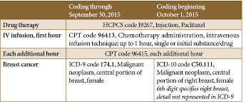 Icd 9 To Icd 10 Conversion Table by Manufacturers Can Support The Icd 10 Transition