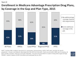 Cost Plan Medicare Advantage 2015 Spotlight Enrollment Market Update The