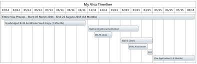 australian skilled independent subclass 189 visa process