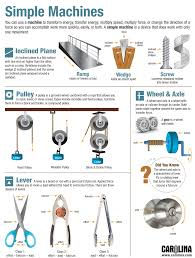 infographic simple machines carolina com