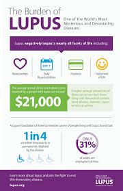 sle memorial programs about us lupus foundation of america