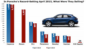 porsche car 2015 this is what porsche sold to set a u s sales record in april 2015