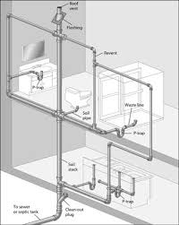 Bathtub P Trap Diagram Figuring Out Your Drain Waste Vent Lines Dummies