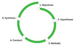 Desk Research Meaning A 5 Step Process For Conducting User Research U2014 Smashing Magazine