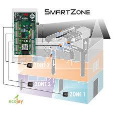 smartzone 4x control 4 zone controller kit w temp sensor