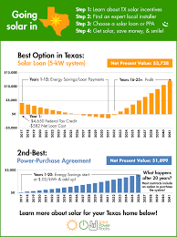 Solar Power System Cost Estimate by Solar Power For Your House Rebates Tax Credits Savings