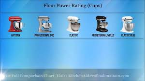 Kitchenaid Classic Mixer by Kitchenaid Mixer Comparison Youtube