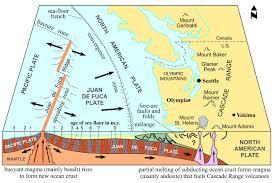 physical map of oregon juan de fuca plate experiencing