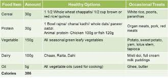 the 1200 calorie diet a tailored meal plan for weight loss ndtv