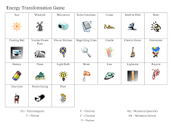 awesome collection of energy transfer and transformation