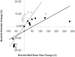 gender differences in wall shear u2013mediated brachial artery