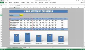 Excel Template Dashboard Creating Sales Dashboard Excel Dashboard Templates
