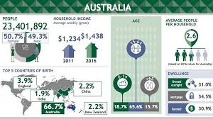 australian bureau statistics the australian bureau of statistics has released the results of the