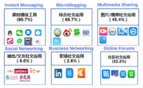 Social Media Landscape by What B2b Marketers Need To Know About Social Media In China
